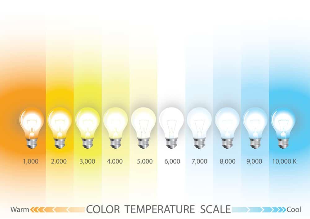 Biểu đồ nhiệt độ màu