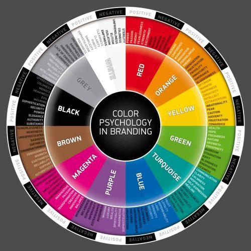 Biểu đồ tâm lý màu chi tiết