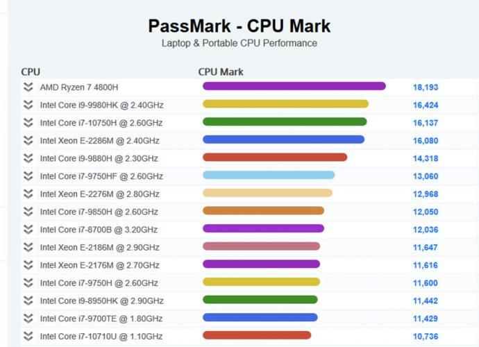 amd ryzen 7 4800h vs intel core i9-9980hk vs intel core i7-10750h