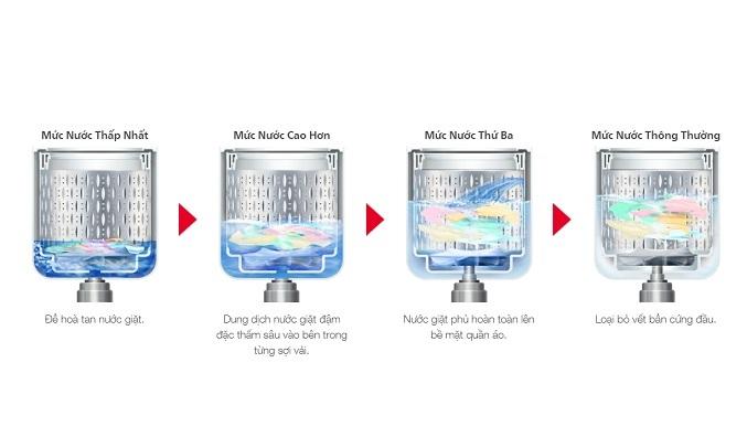 Máy giặt Hitachi 11 kg SF-110XA 220-VT (COG-W) - Giặt thẩm thấu 4 bước
