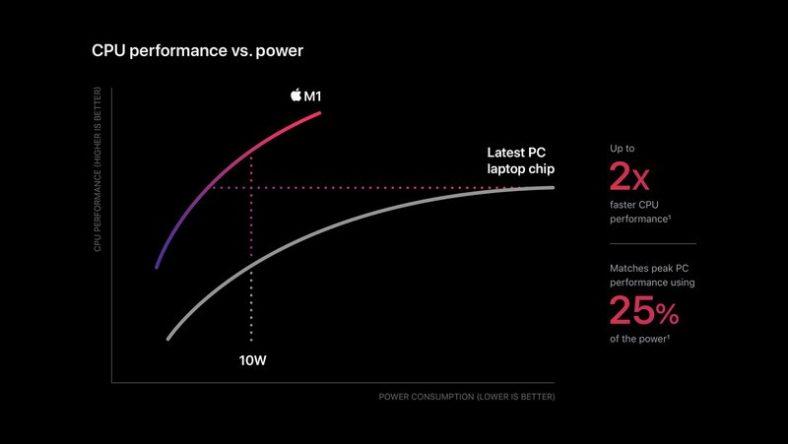 Biểu đồ công suất chip Apple M1 Cpu